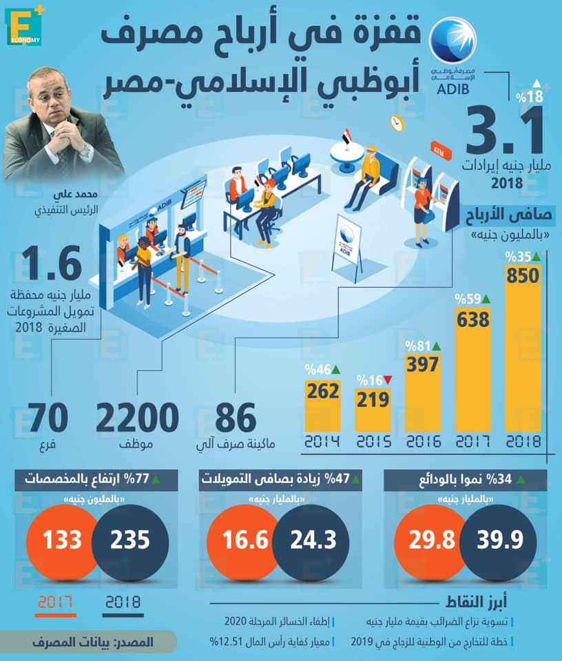 قفزة في أرباح مصرف أبو ظبي الإسلامي – مصر