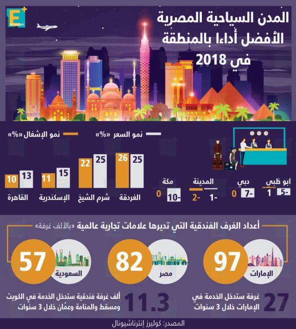 المدن السياحية المصرية الأفضل أداء بالمنطقة في 2018