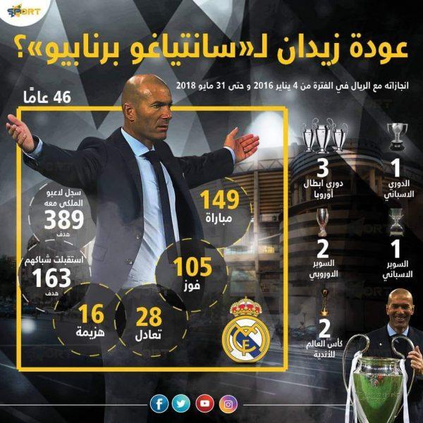 عودة زيدان رسميا لريال مدريد