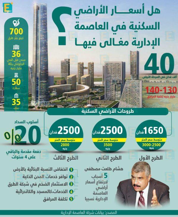 هل أسعار الأراضي السكنيه في العاصمة الإدارية مغالى فيها؟