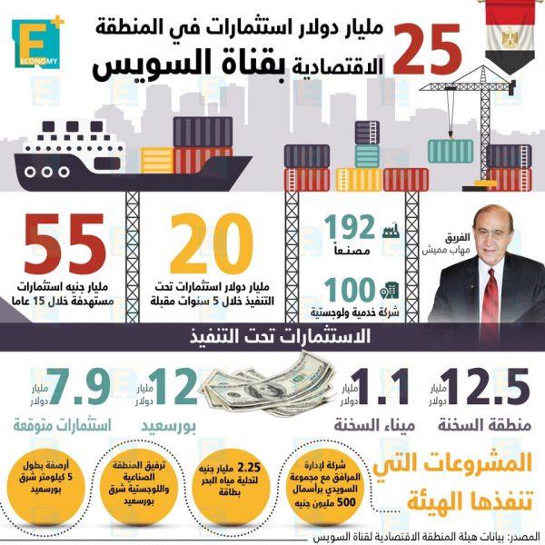 25 مليار دولار استثمارات في المنطقة الاقتصادية بقناة السويس
