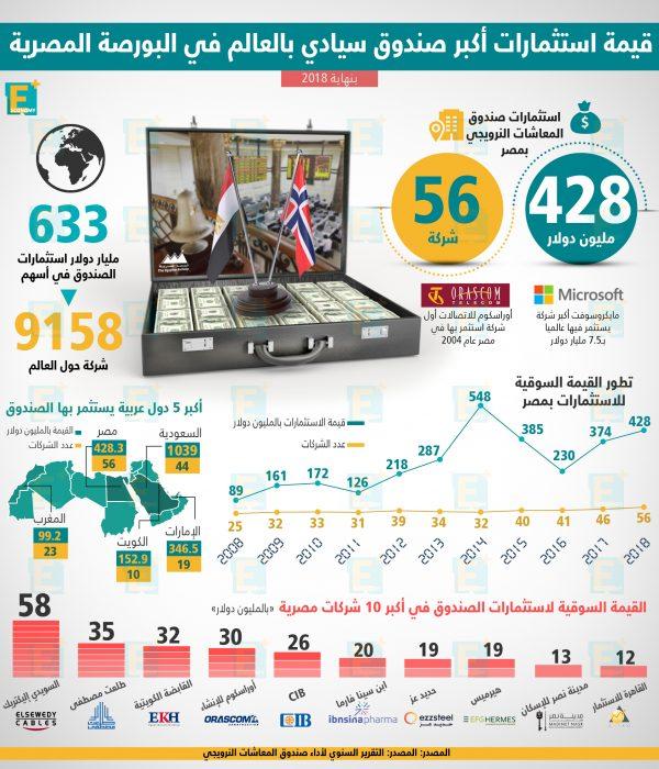 استثمارات أكبر صندوق سيادي بالعالم في البورصة المصرية