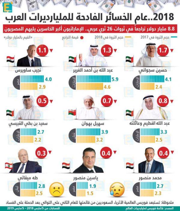2018.. عام الخسائر الفادحة للمليارديرات العرب