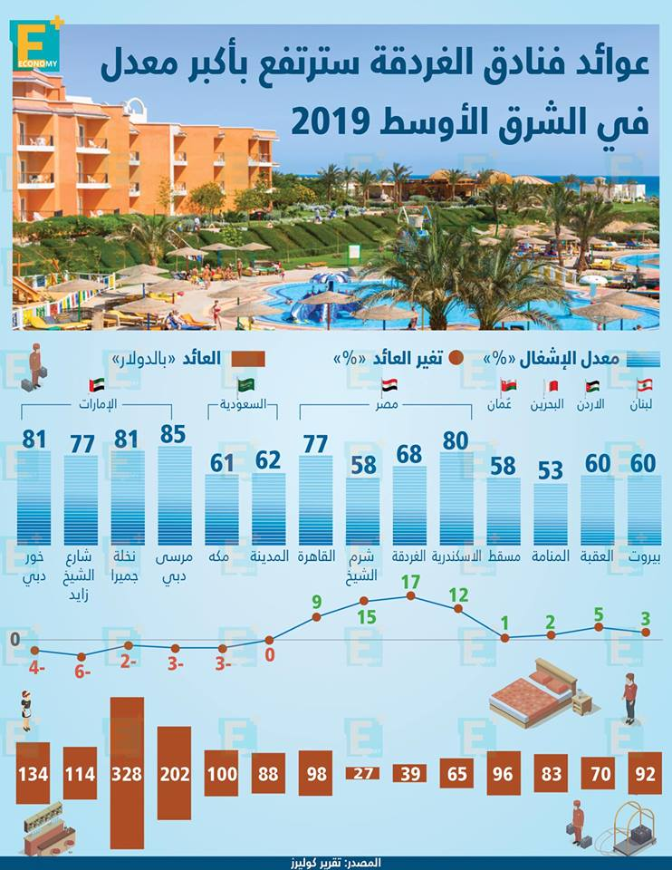 عوائد فنادق الغردقة سترتفع بأكبر معدل في الشرق الأوسط 2019