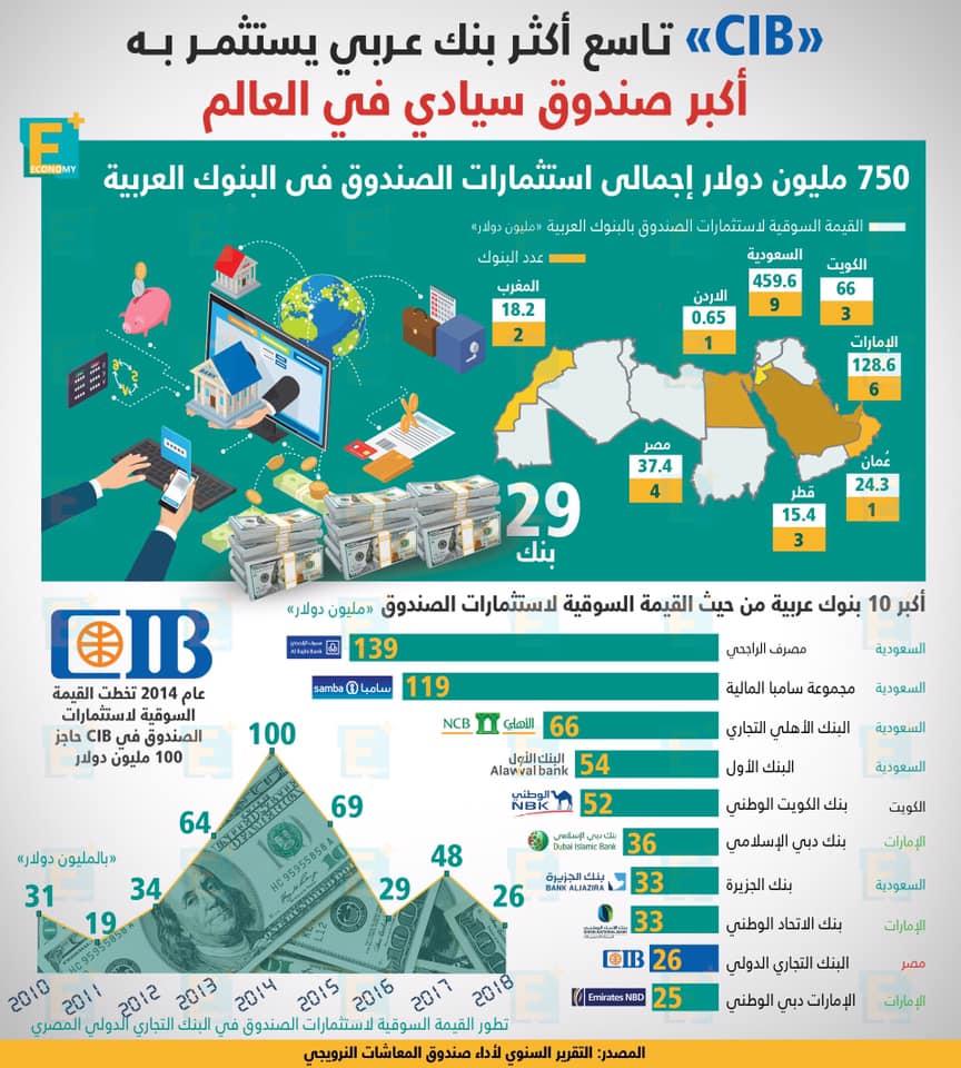 CIB تاسع أكبر بنك عربي يستثمر به أكبر صندوق سيادي في العالم