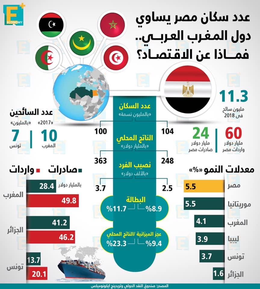 عدد سكان مصر يساوي دول المغرب العربي.. فماذا عن الاقتصاد؟