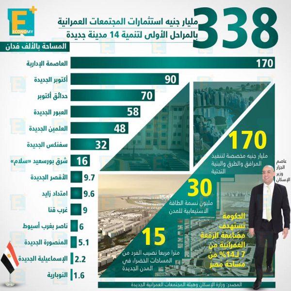 338 مليار جنيه استثمارات المجتمعات العمرانية