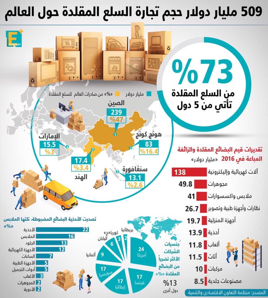 حجم تجارة السلع المقلدة حول العالم