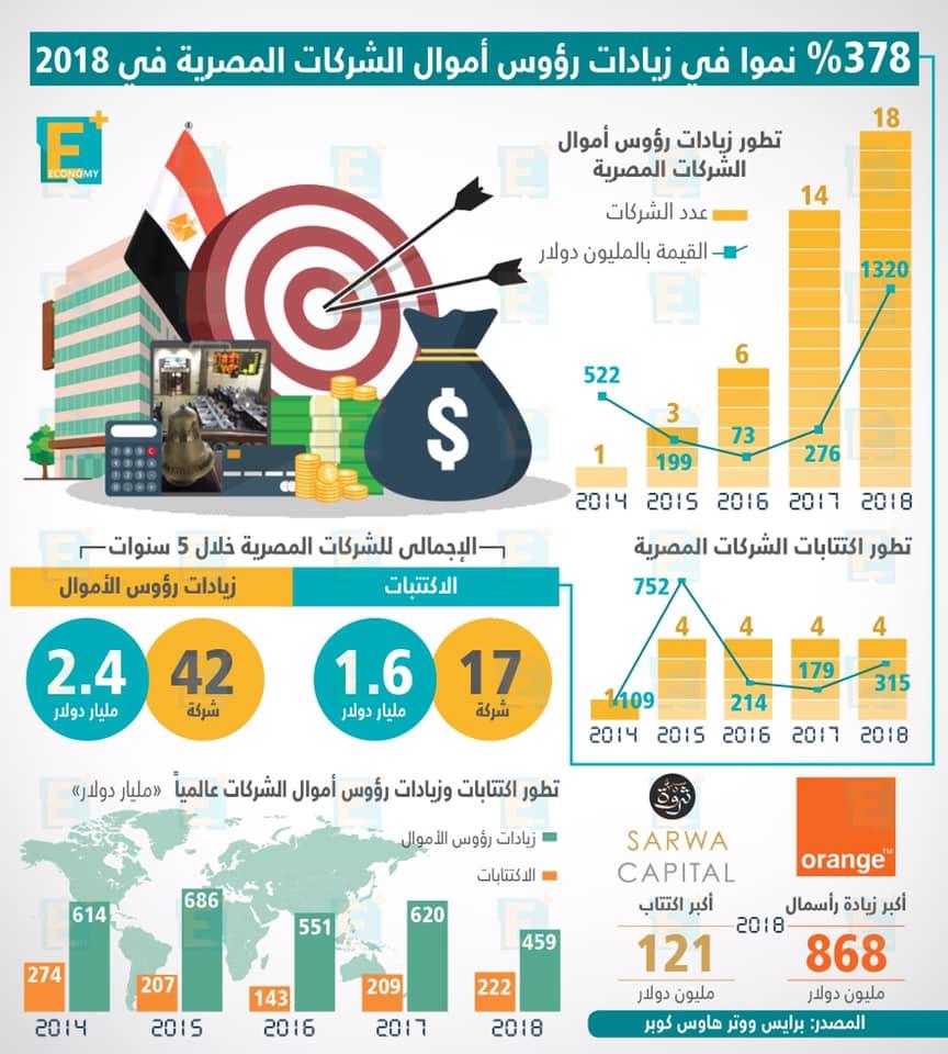 378 % نموًا في زيادات روؤس أموال الشركات المصرية في 2018