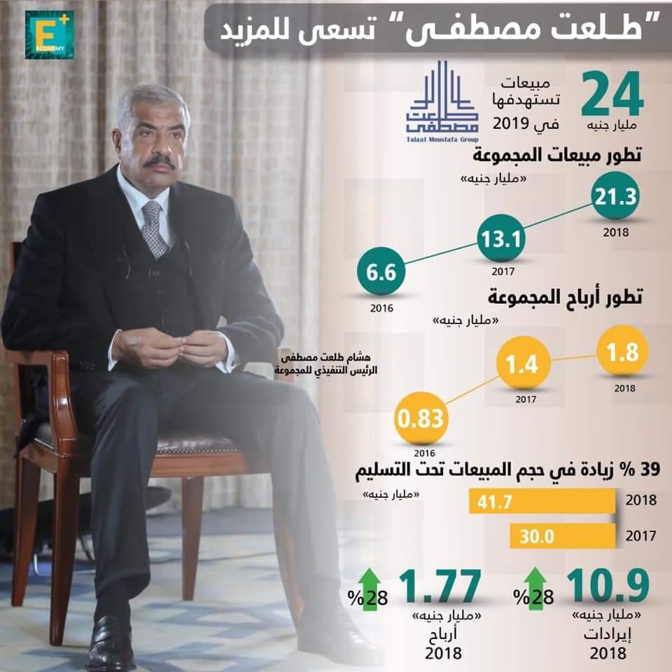 """انفوجراف  : عمومية """"طلعت مصطفى"""" تُقر توزيع 365 مليون جنيه"""