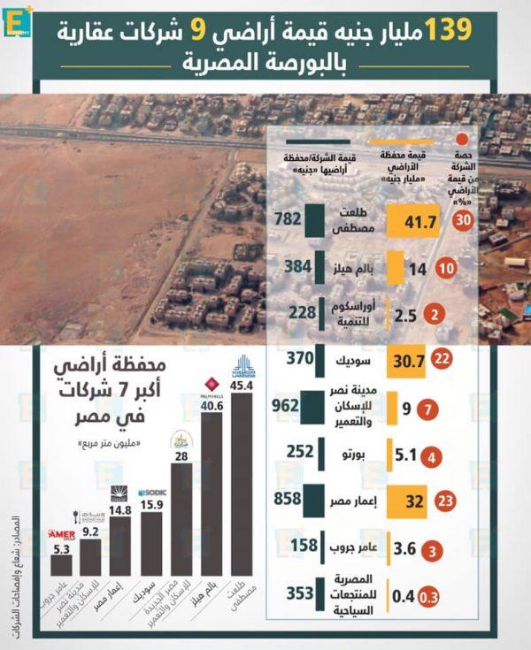 139مليار جنية قيمة أراضي 9 شركات عقارية بالبورصة المصرية.