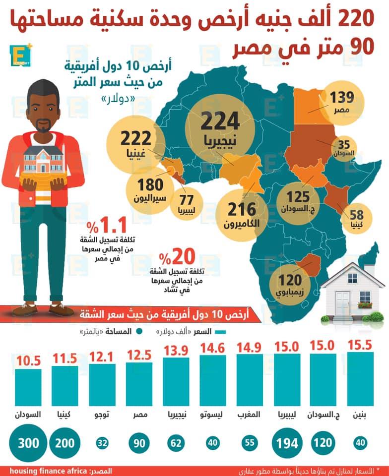 220 ألف جنية أرخص وحدة سكنية مساحتها 90 متر في مصر