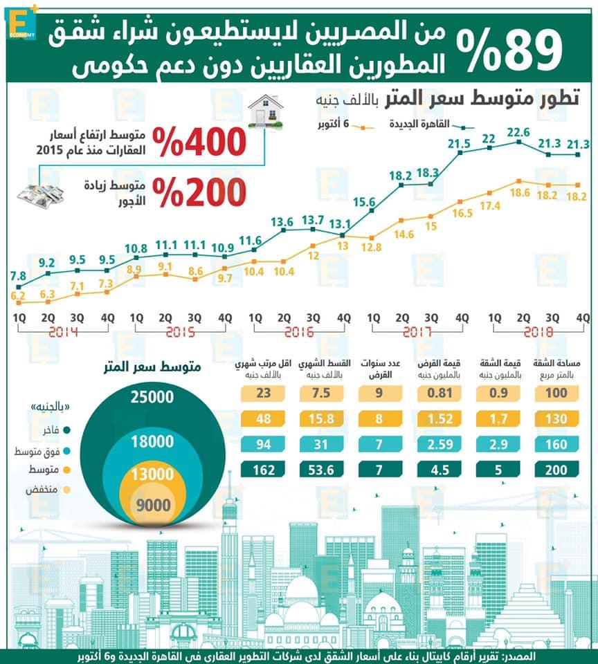 89 % من المصريين لايستطيعون شراء شقق المطورين العقاريين دون دعم حكومي