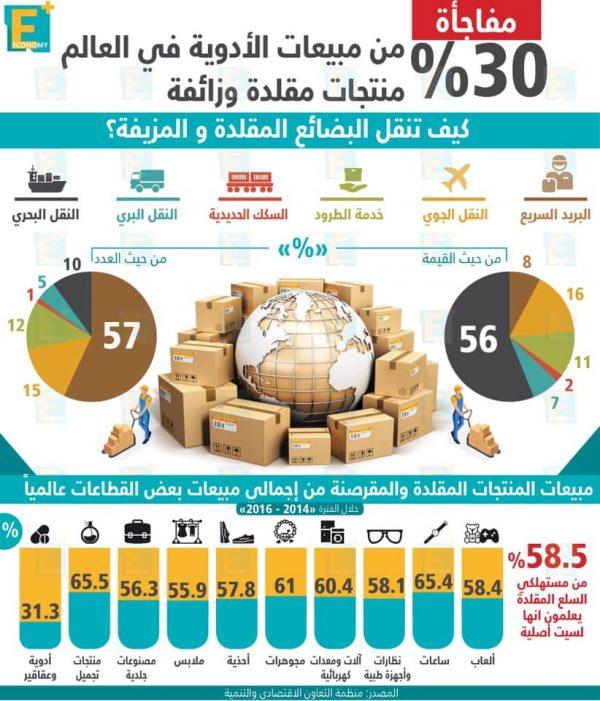 30 % من مبيعات الأدوية في العالم منتجات مقلدة وزائفة