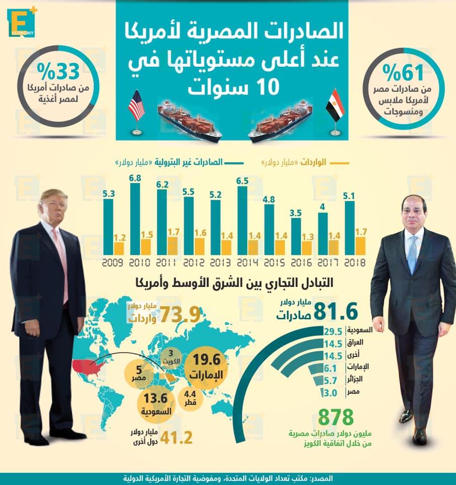 الصادرات المصرية لأمريكا عند أعلى مستوياتها في 10 سنوات