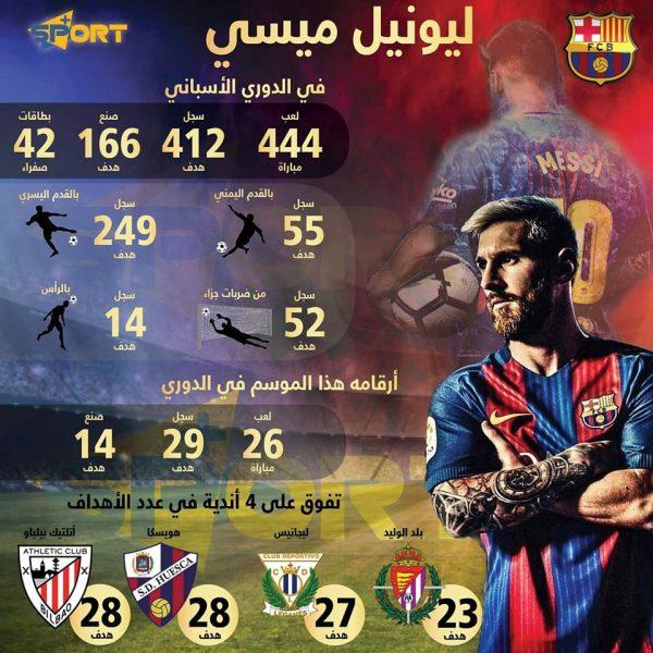 أرقام حققها ميسي في الدوري الأسباني