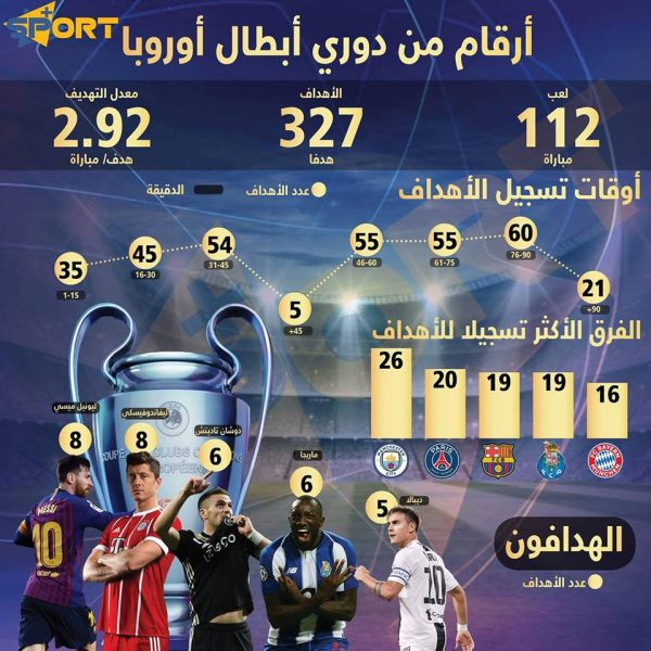 أهم الأرقام في دوري أبطال أوروبا