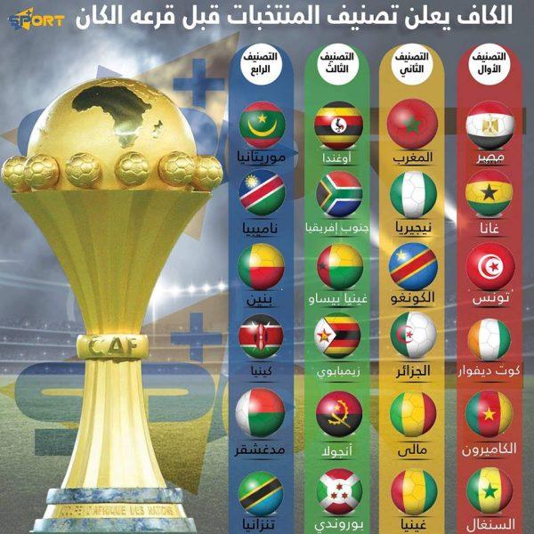 تصنيف المنتخبات قبل قرعة أمم إفريقيا 2019