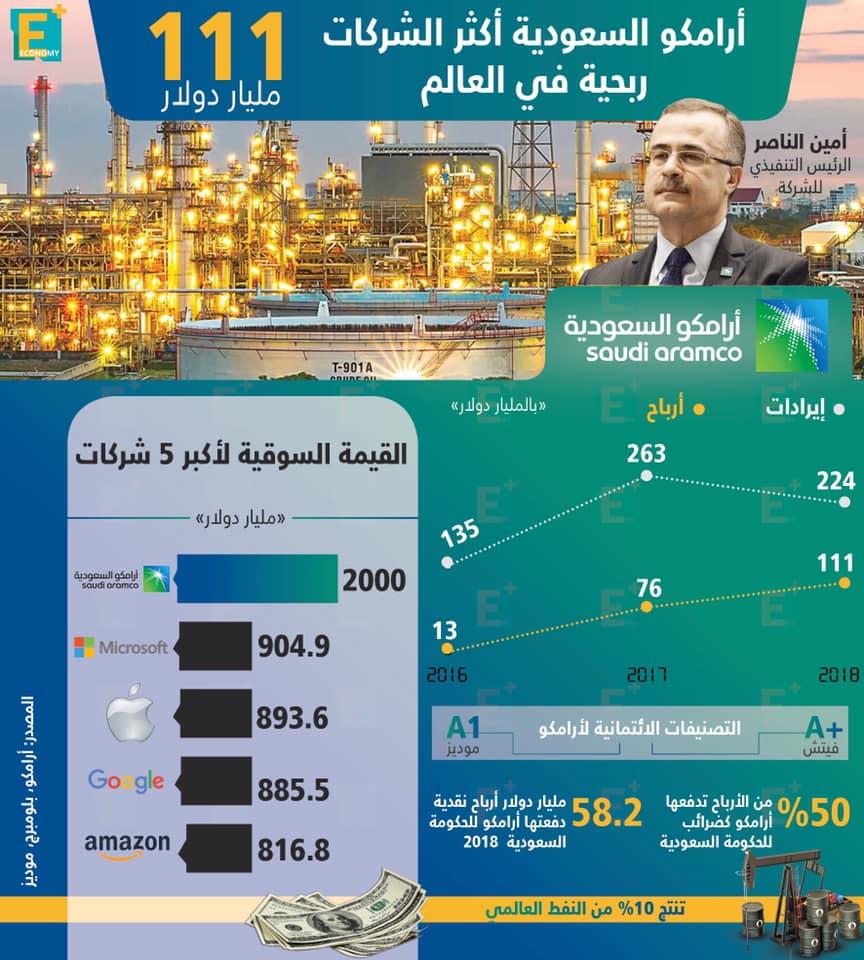 أرامكو السعودية أكثر الشركات ربحية في العالم 111 مليار دولار