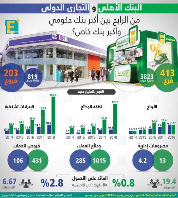 البنك الأهلي والتجاري الدولي من الرابح بين أكبر بنك حكومي وأكبر بنك خاص