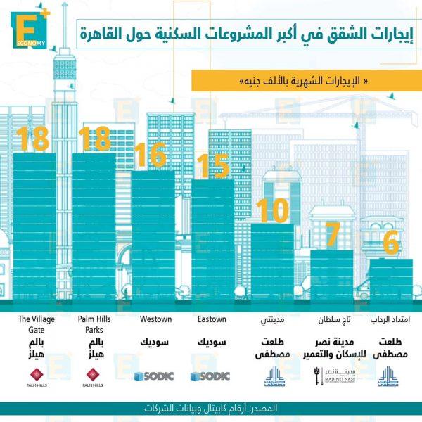 إيجارات الشقق في أكبر المشروعات السكنية حول القاهرة