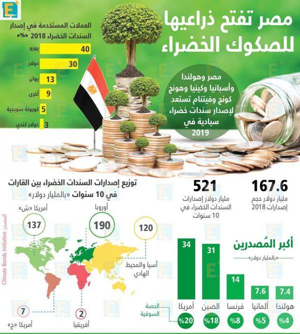 مصر تفتح ذراعيها للصكوك الخضراء