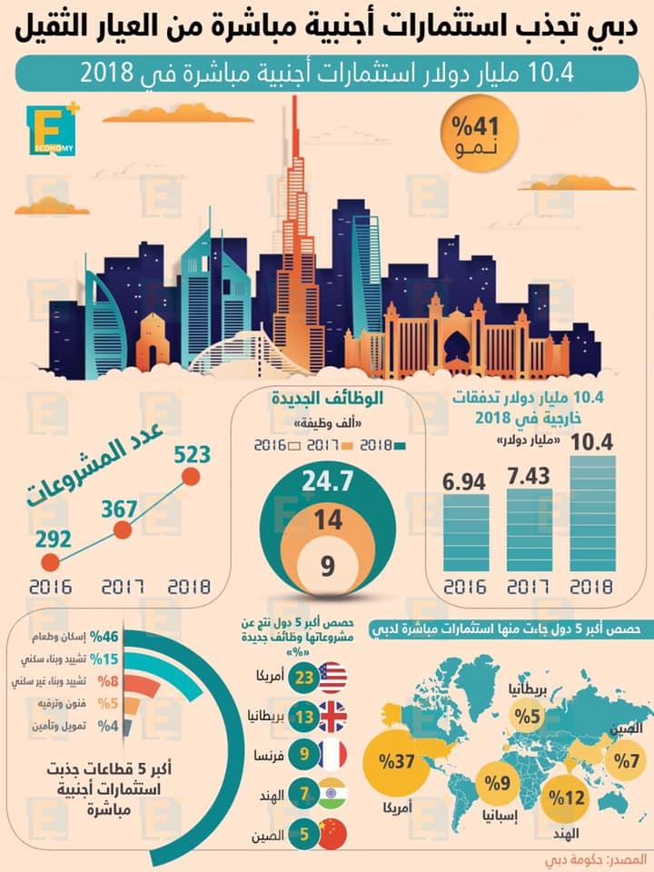 دبي تجذب استثمارات أجنبية مباشرة من العيار الثقيل