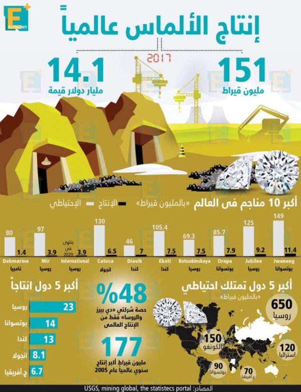 إنتاج الألماس عالميًا وأكبر 10 مناجم في العالم