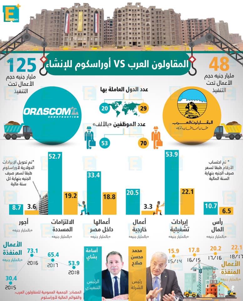 المقاولون العرب vs أوراسكوم للإنشاء