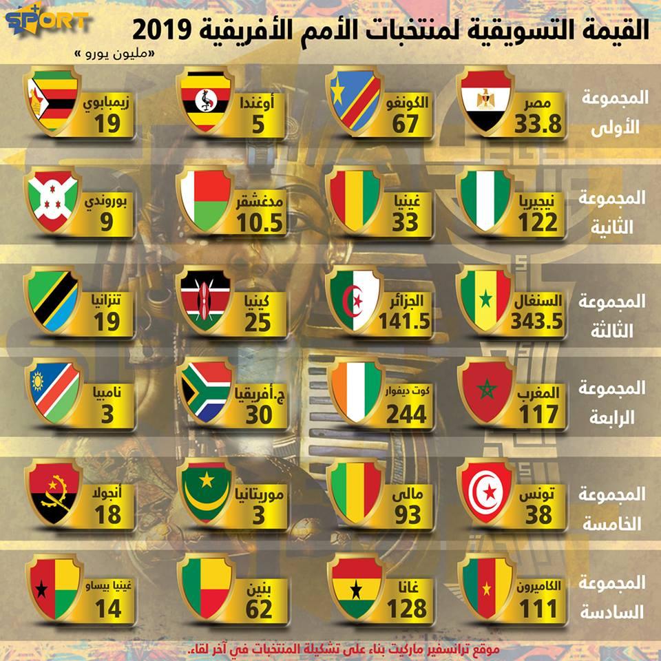 القيمة التسويقية للمنتخبات المشاركة في أمم إفريقيا 2019