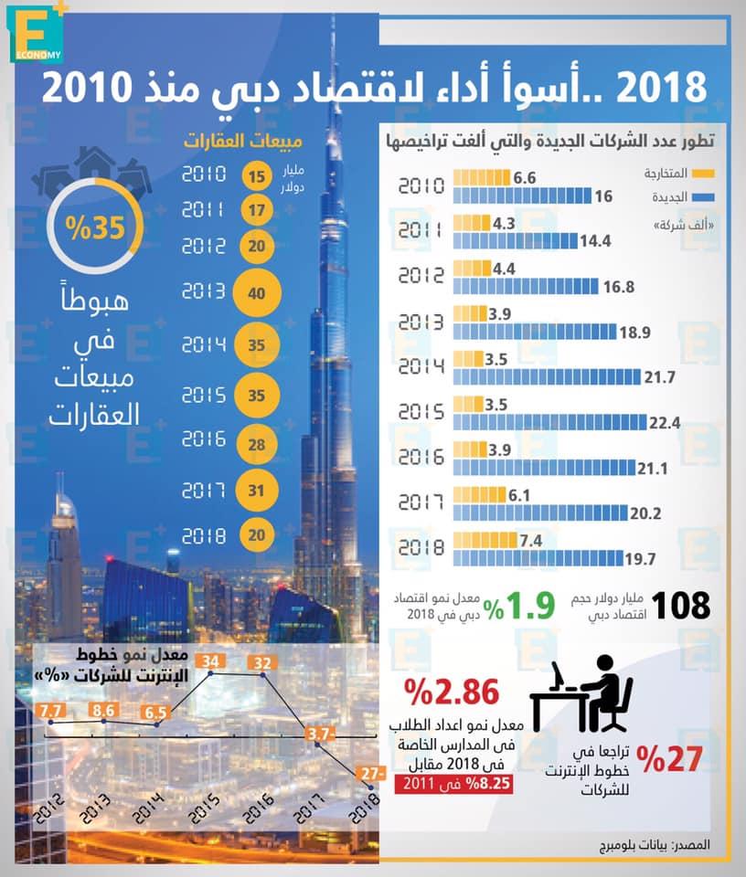 2018.. أسوأ أداء لاقتصاد دبي منذ 2010