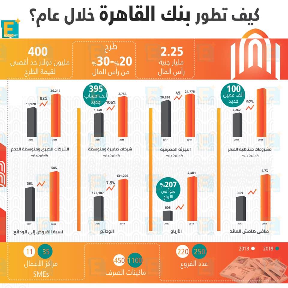 كيف تطور بنك القاهرة خلال عام؟