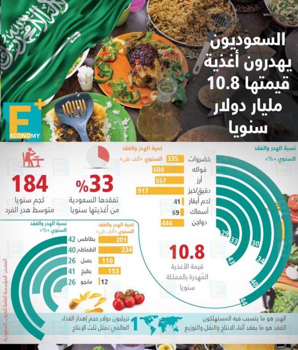 السعوديون يهدرون أغذية قيمتها 10.8 مليار دولار