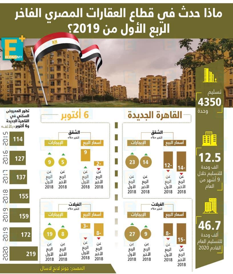 القاهرة الجديدة vs  أكتوبر في الربع الأول من 2019.