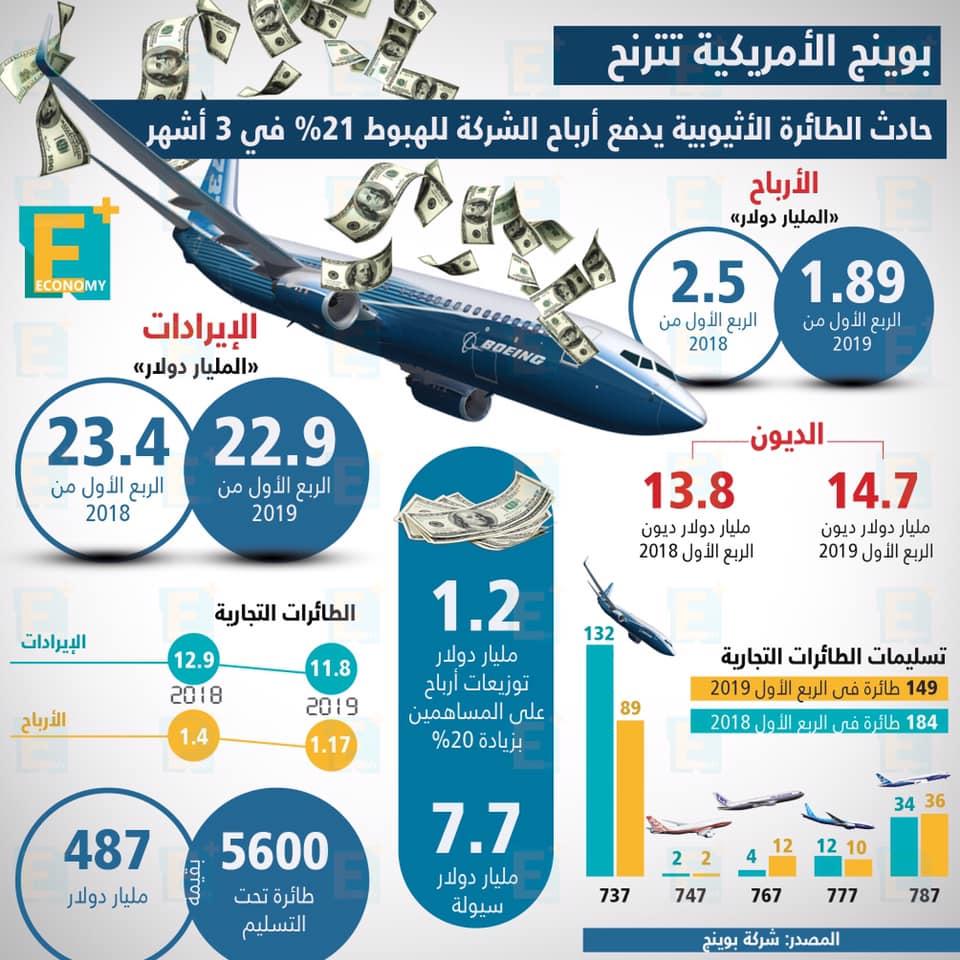 بوينج الأمريكية تترنح حادث الطائرة الأثيوبية يدفع أرباح الشركة للهبوط 21% في 3 أشهر
