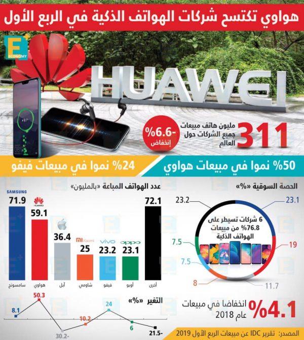 هواوي تكتسح شركات الهواتف الذكية في الربع الأول