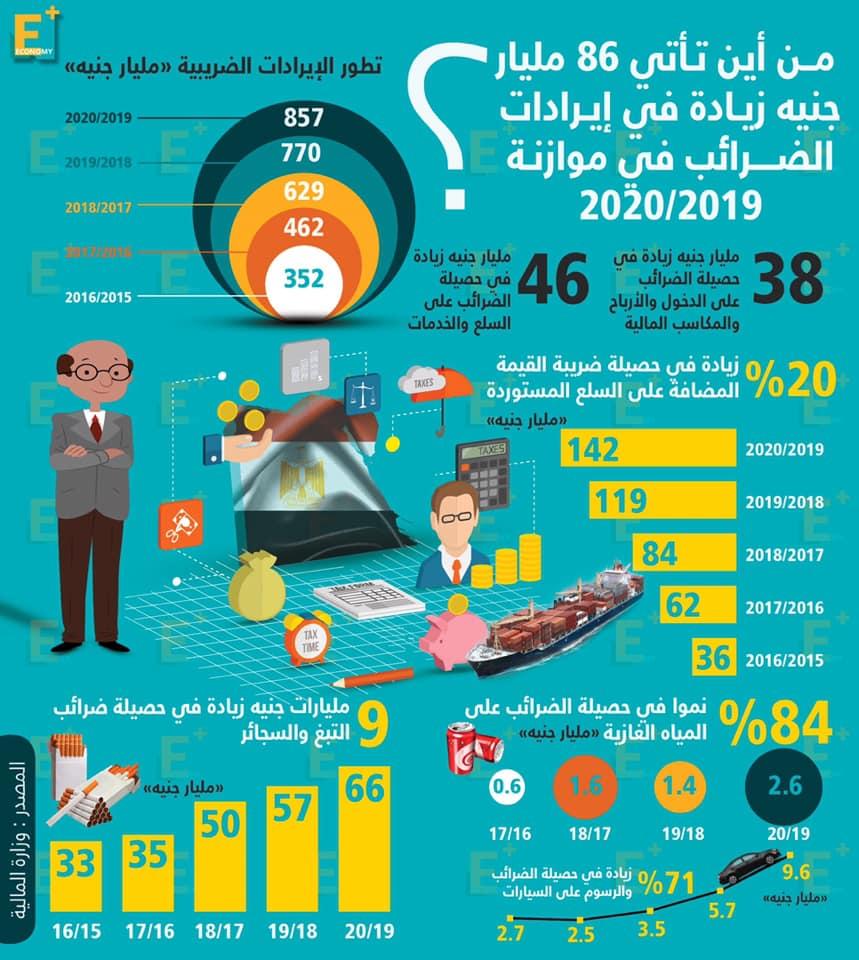 86 مليار جنيه زيادة تتوقعها الحكومة في إيرادات الضرائب في موازنة 2020/2019..تعرف على مصادرها