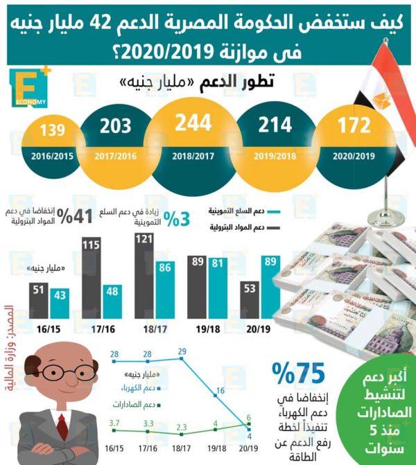 كيف ستخفض الحكومة المصرية الدعم 42 مليار جنية في موازنة 2019/2020؟