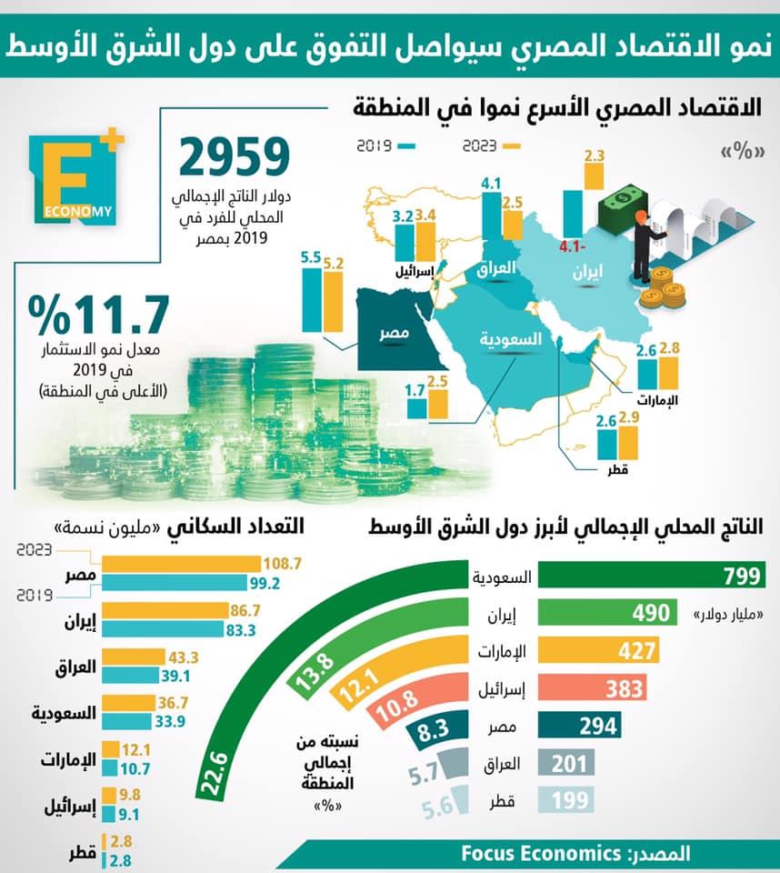 نمو الاقتصاد المصري سيواصل التفوق على دول الشرق الأوسط
