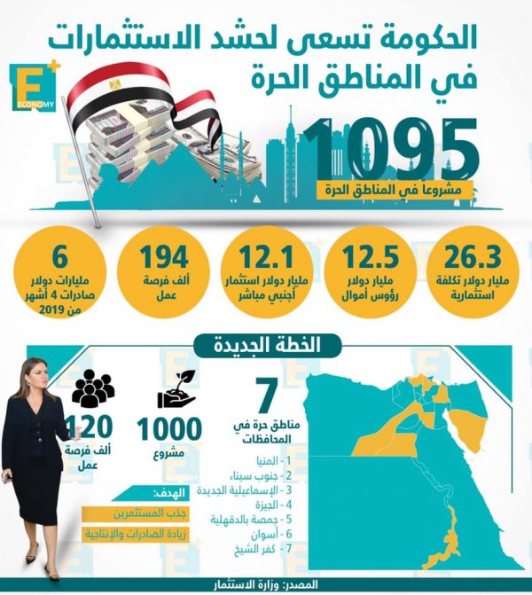 الحكومة تسعى لحشد الاستثمارات في المناطق الحرة