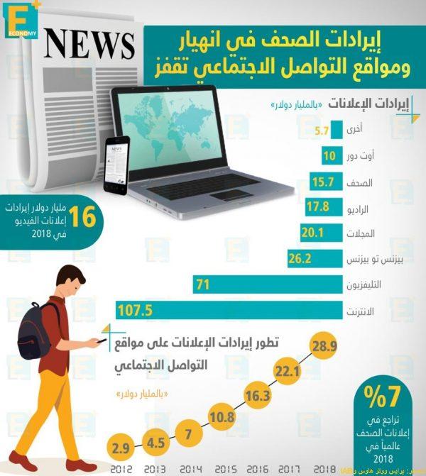 إيرادات الصحف في انهيار ومواقع التواصل الاجتماعي تقفز