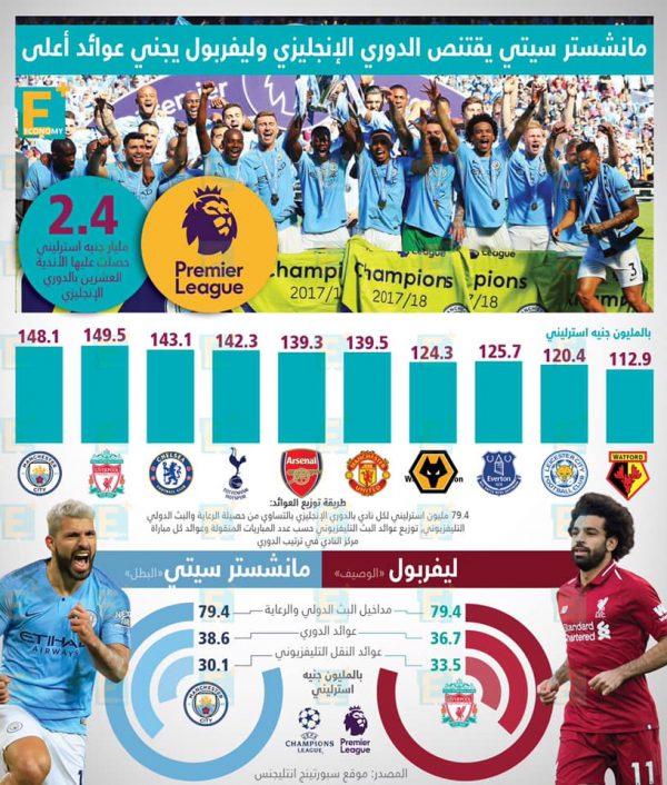 مانشستر سيتي يقتنص الدوري الإنجليزي وليفربول يجني عوائد أعلى