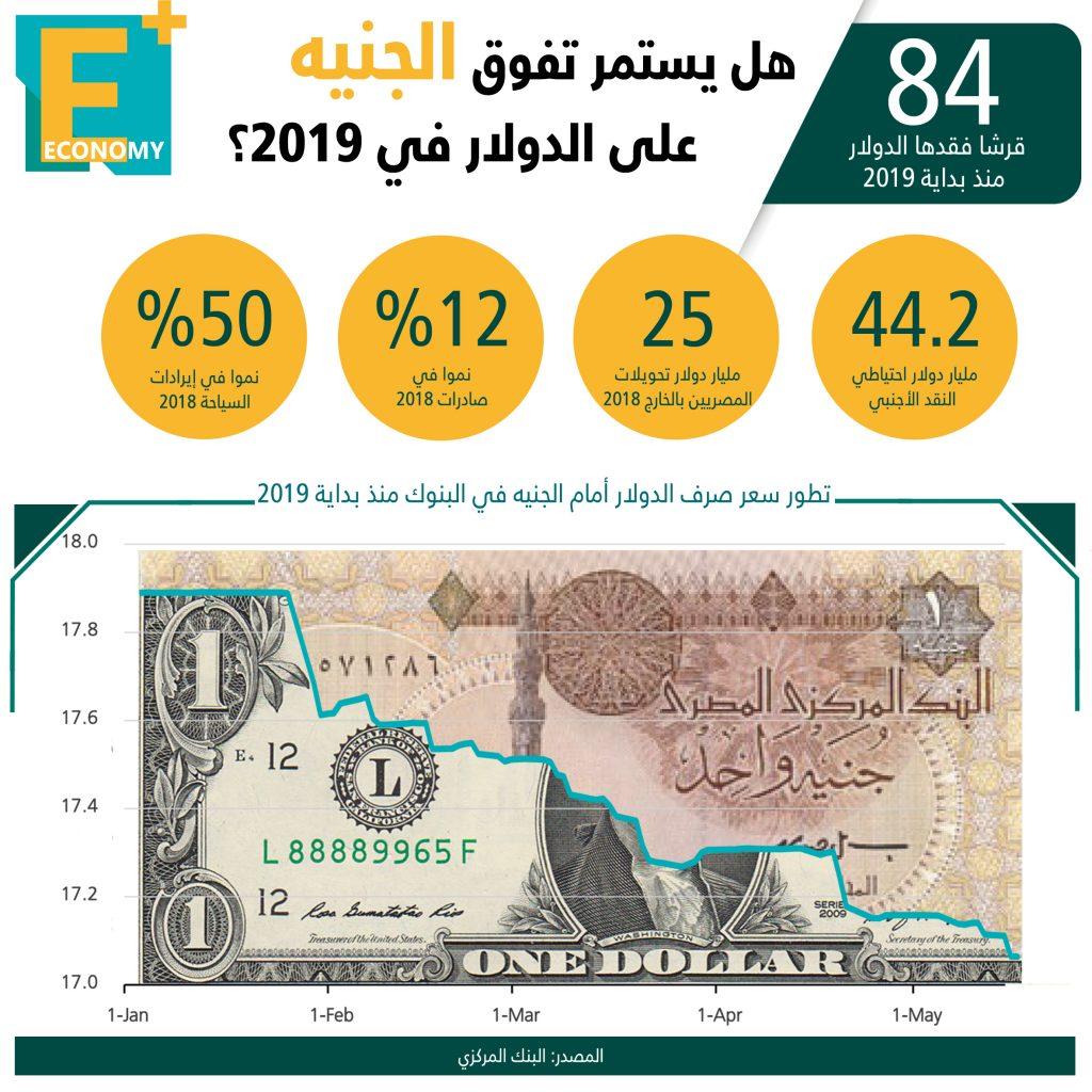 هل يستمر تفوق الجنيه على الدولار في 2019؟