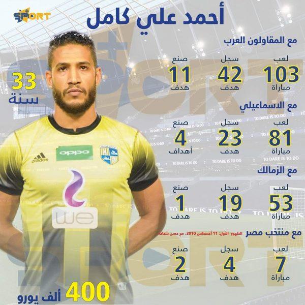أحمد علي كامل هداف الدوري المصري