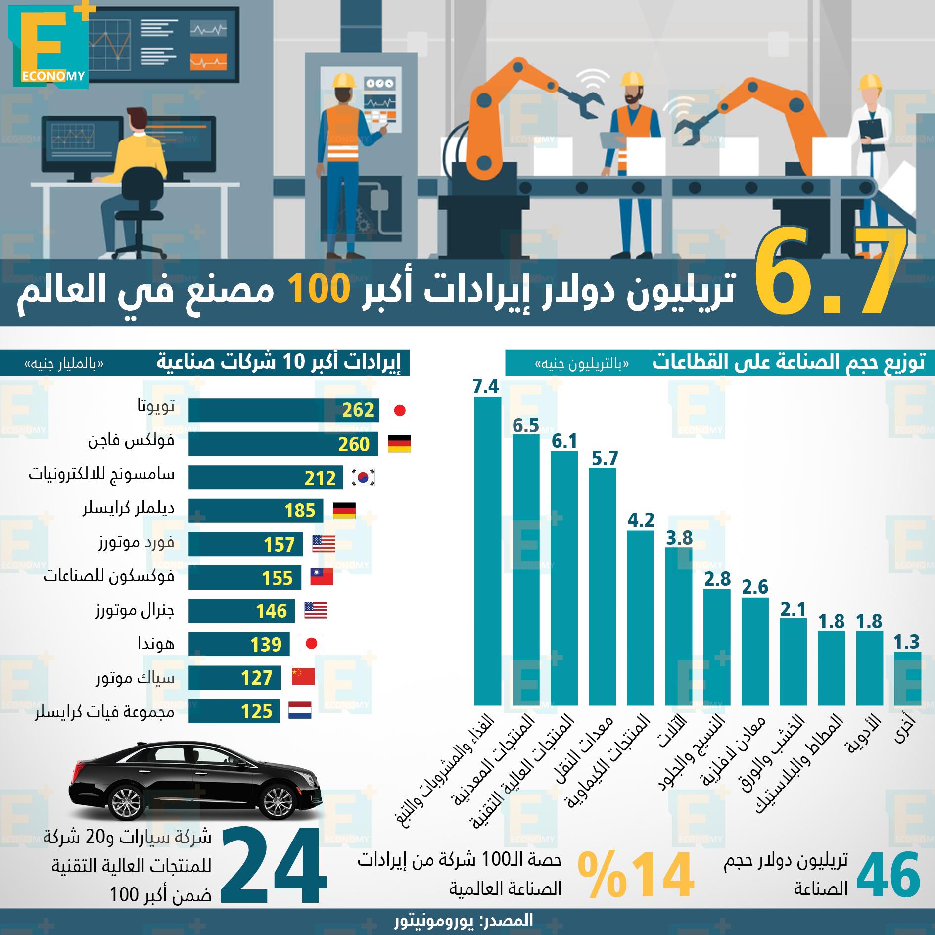 6.7 تريليون دولار إيرادات أكبر 100 مصنع في العالم