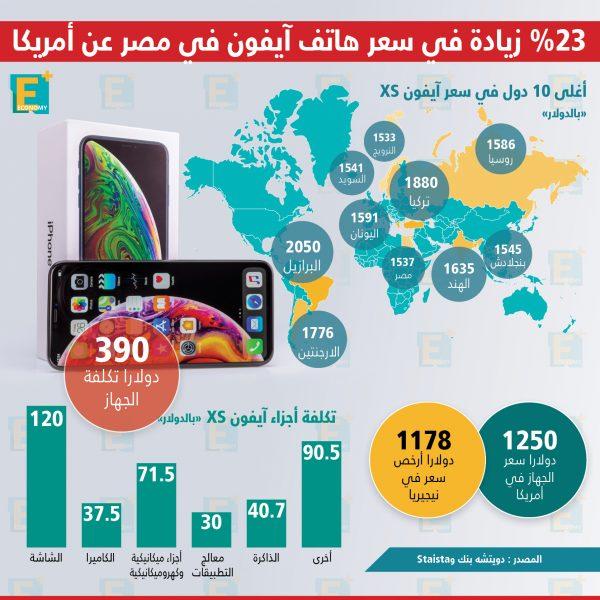 %23 زيادة في سعر الآيفون في مصر عن أمريكا
