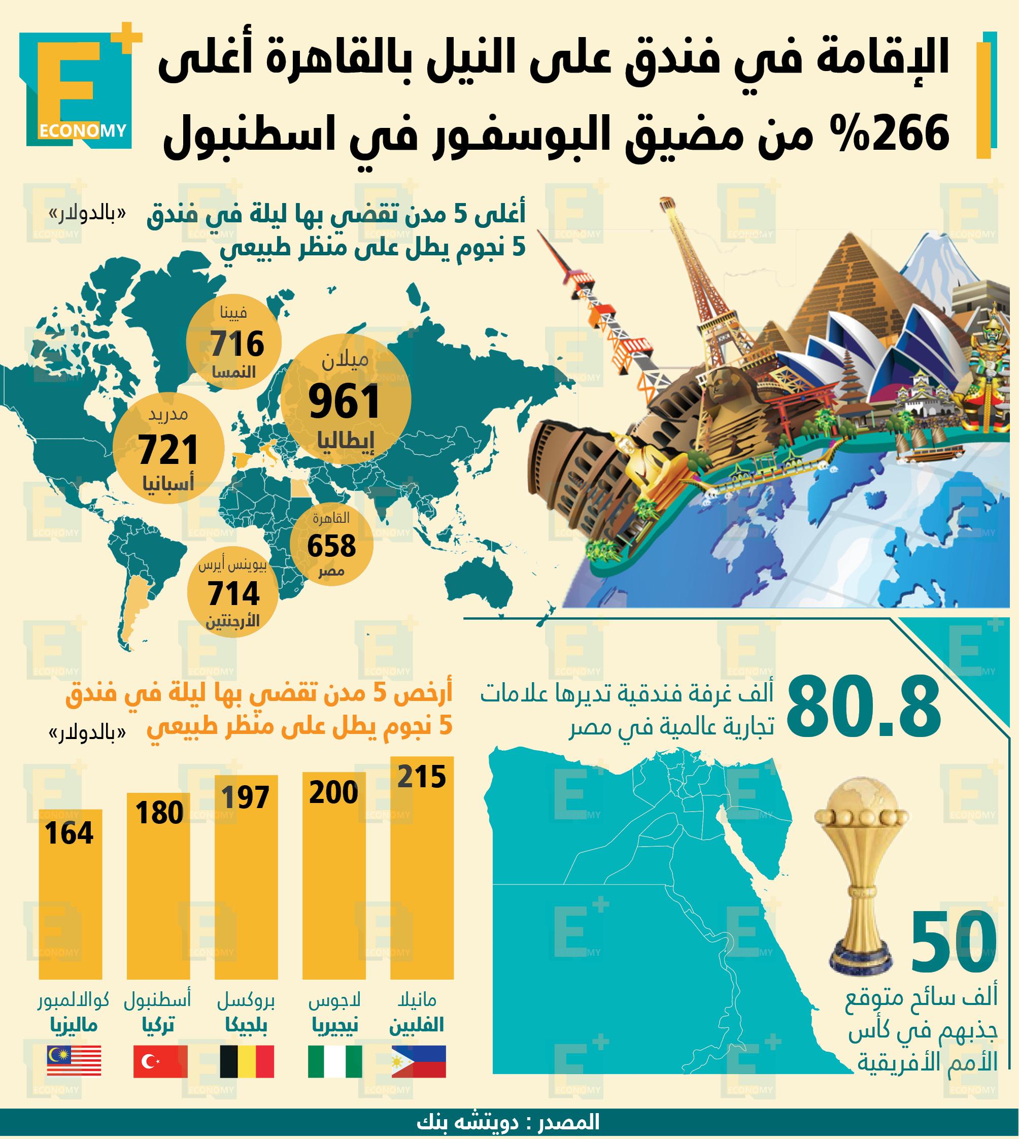 الإقامة في فندق على النيل بالقاهرة أغلى 266% من مضيق البوسفور في إسطنبول.
