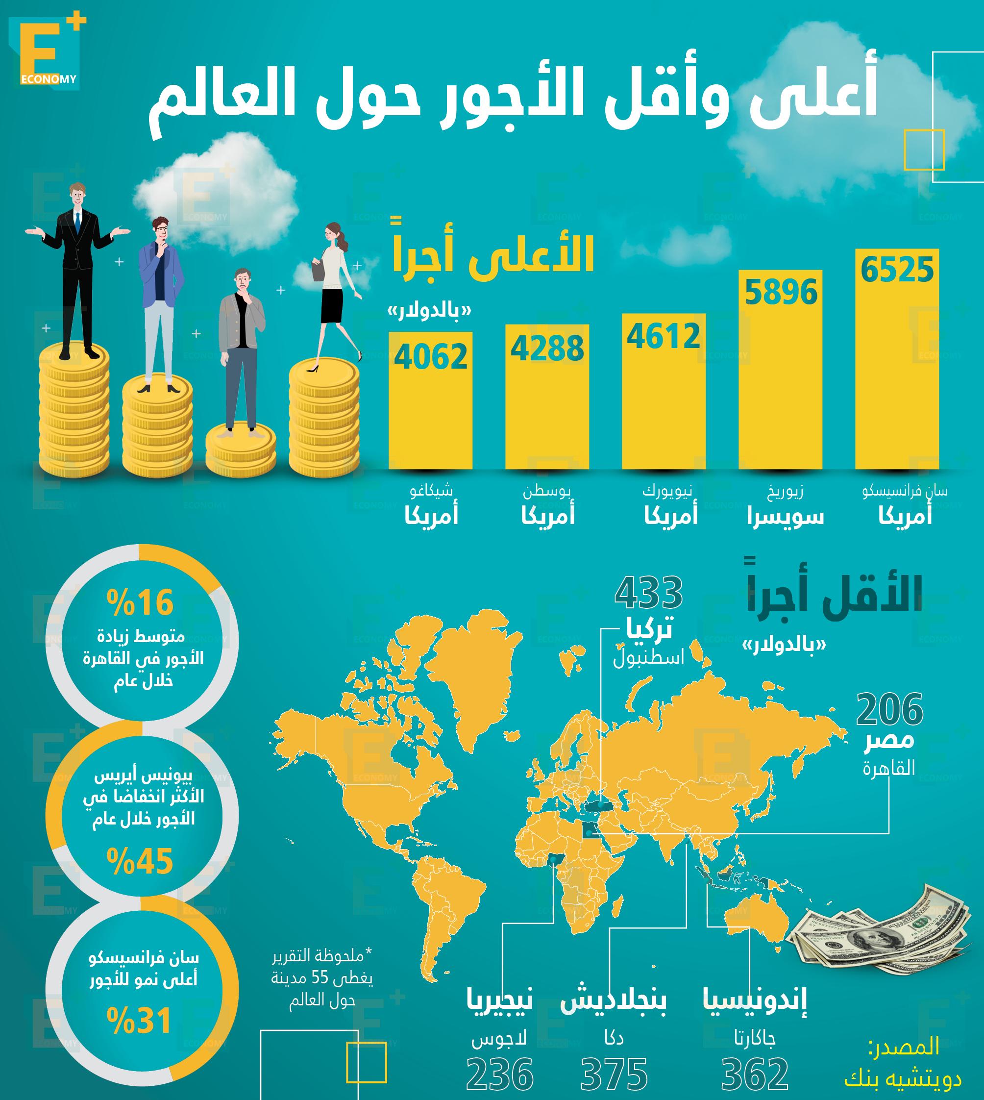 أعلى وأقل الأجور حول العالم