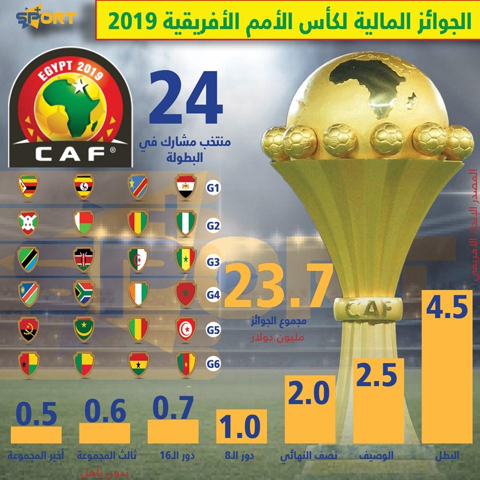 الجوائز المالية لكأس الأمم الأفريقية