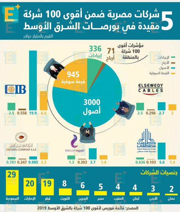 5 شركات مصرية ضمن أقوى 100 شركة مقيدة في بورصـــــات الشــرق الأوسط